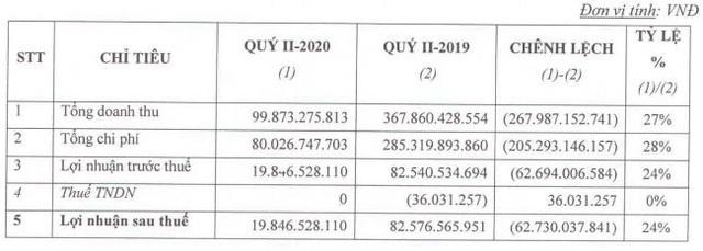 Hậu lỗ lớn 2019, Khu Công nghiệp Hiệp Phước (HPI) báo lãi thấp trong quý 2 - Ảnh 1.
