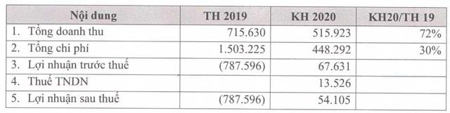 Hậu lỗ lớn 2019, Khu Công nghiệp Hiệp Phước (HPI) báo lãi thấp trong quý 2 - Ảnh 2.