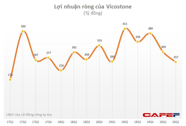 Vicostone (VCS): Quý 2 lãi 257 tỷ đồng giảm 37% so với cùng kỳ - Ảnh 2.