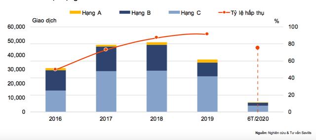 Nguồn cung bất động sản TP. HCM thấp kỷ lục - Ảnh 1.