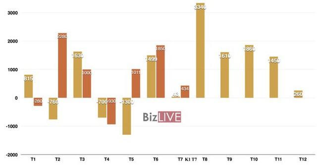 Tiếp tục xuất siêu mạnh, cán cân thương mại của Việt Nam thặng dư kỷ lục - Ảnh 1.