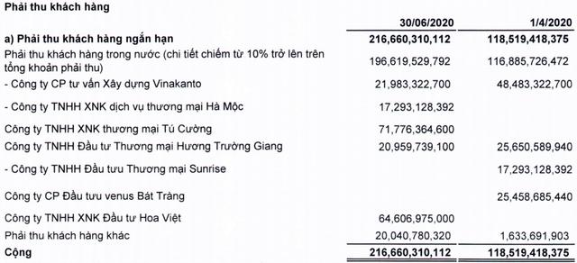 Thaiholdings (THD): Cổ phiếu tăng nóng trước thềm tăng vốn, lợi nhuận quý 2/2020 lại sụt giảm 78% xuống còn 4 tỷ đồng - Ảnh 2.