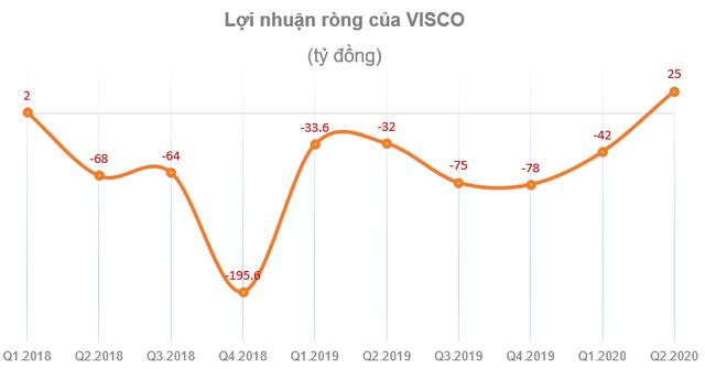 Thép Việt Ý (VIS): Quý 2 bất ngờ báo lãi 25 tỷ đồng sau 7 quý liên tiếp thua lỗ - Ảnh 1.