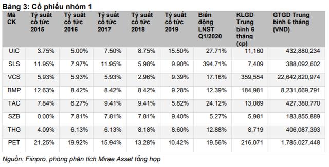 """Điểm mặt những cổ phiếu """"bò sữa"""" với mức cổ tức hấp dẫn cho nhà đầu tư trên sàn chứng khoán - Ảnh 1."""