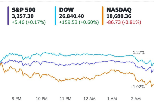Dow Jones tăng hơn 150 điểm, Phố Wall trái chiều khi nhà đầu tư rút tiền khỏi cổ phiếu công nghệ  - Ảnh 1.