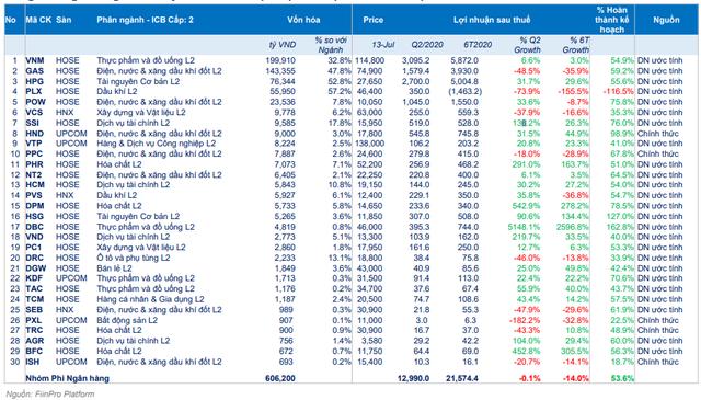 Cập nhật kết quả kinh doanh Quý II/2020 của 413 DN: Tổng lợi nhuận giảm 8% cùng kỳ năm trước - Ảnh 3.