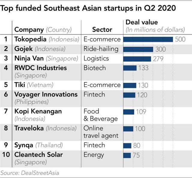 Giữa đại dịch COVID-19, đầu tư vào startup Đông Nam Á vẫn tăng gần gấp đôi - Ảnh 2.