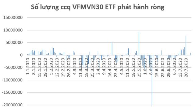 Yếu tố nào được kỳ vọng hỗ trợ thị trường trong tuần giao dịch cuối tháng 7? - Ảnh 2.
