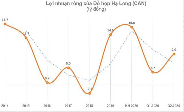 Đồ hộp Hạ Long (CAN): Quý 2 lãi 9 tỷ đồng – cao nhất trong vòng 9 năm qua - Ảnh 1.