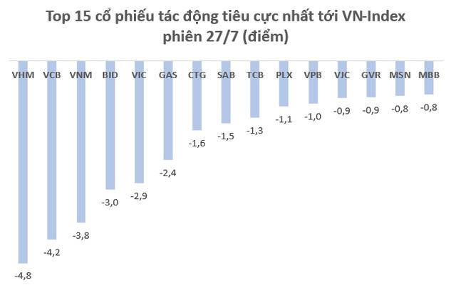 """Cổ phiếu giảm sàn la liệt, vốn hóa thị trường chứng khoán Việt Nam """"bốc hơi"""" 8,5 tỷ USD trong phiên 27/7 - Ảnh 2."""