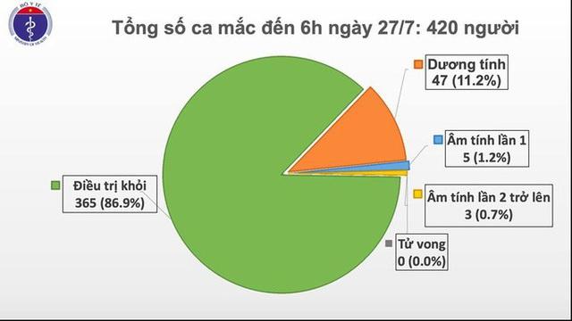 Không có ca mắc mới Covid-19, 2 bệnh nhân ở Đà Nẵng tiên lượng rất nặng  - Ảnh 1.