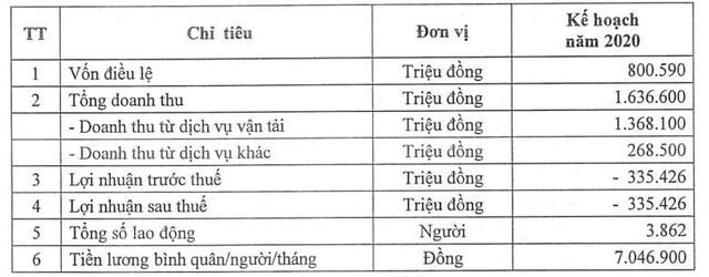 Đường sắt Hà Nội (HRT): Quý 2 báo lỗ gần 59 tỷ đồng - Ảnh 1.