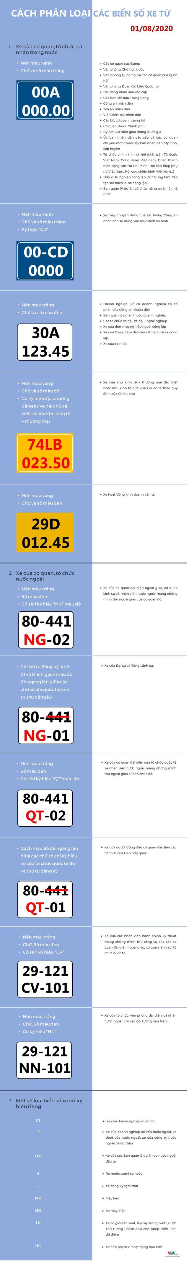 Cách phân biệt các loại biển số xe từ 1/8 - Ảnh 1.