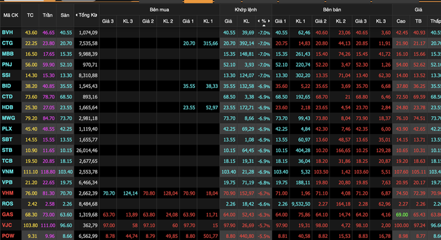 Vn-Index giảm hơn 5,3%, khối ngoại mua ròng gần 330 tỷ trong khi nhà đầu tư nội tháo chạy - Ảnh 1.