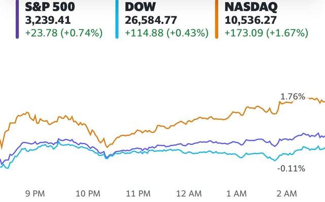 Nhà đầu tư mong đợi gói kích thích kinh tế mới, Phố Wall đồng loạt tăng điểm, cổ phiếu công nghệ lấy lại động lực  - Ảnh 1.
