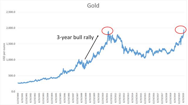 Dự báo sốc: Nếu lịch sử lặp lại, giá vàng có thể lên 4.000 USD/ounce - Ảnh 1.