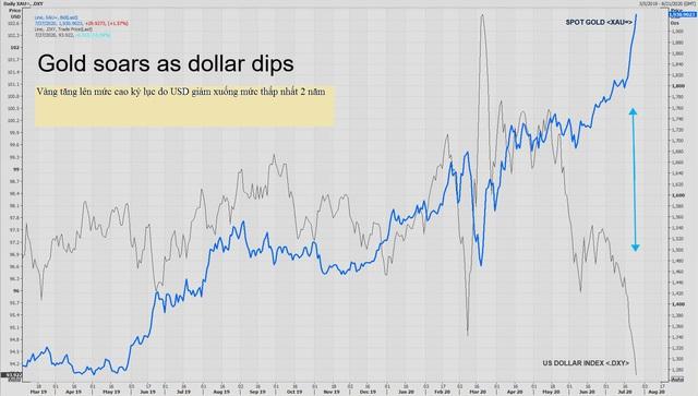 Thị trường ngày 28/7: Giá vàng cao nhất mọi thời đại, dầu Brent tăng 7% - Ảnh 1.