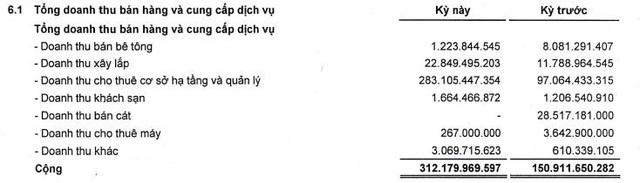 Thành Đạt (DTD): Quý 2 lãi 100 tỷ đồng, tăng 144% so với cùng kỳ - Ảnh 1.