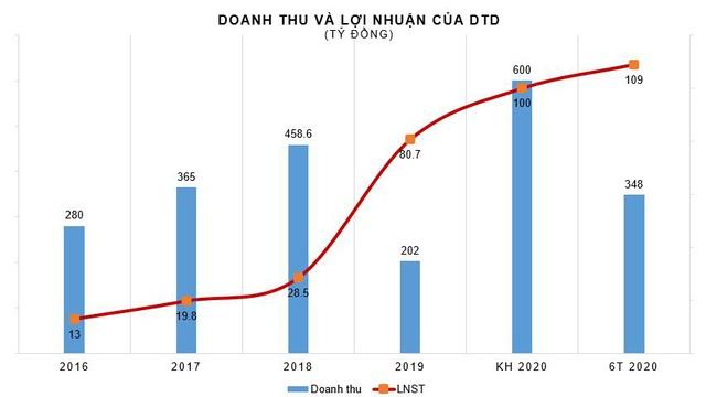 Thành Đạt (DTD): Quý 2 lãi 100 tỷ đồng, tăng 144% so với cùng kỳ - Ảnh 2.