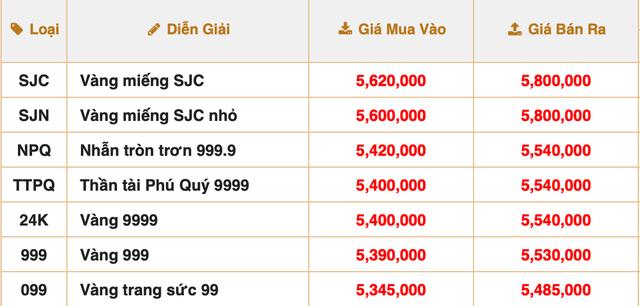 Sau khi vượt mốc 58 triệu đồng/lượng, giá vàng bất ngờ quay đầu giảm mạnh - Ảnh 1.
