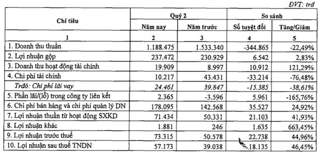 Hóa dầu Petrolimex (PLC):Quý 2 lãi 57 tỷ đồng tăng 46% so với cùng kỳ - Ảnh 1.