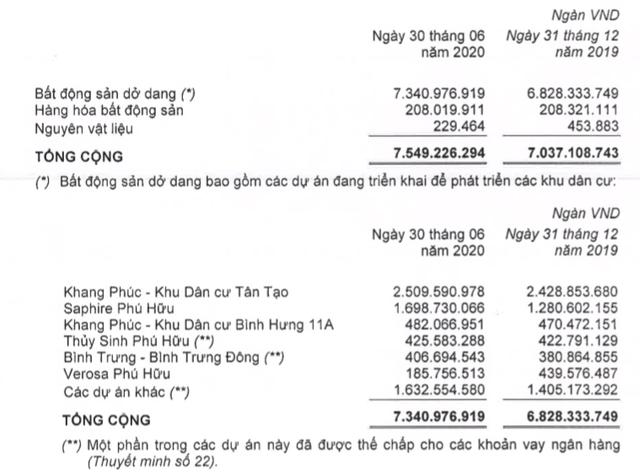 Khang Điền (KDH): Quý 2 lãi 254 tỷ đồng cao gấp 2 lần cùng kỳ - Ảnh 2.