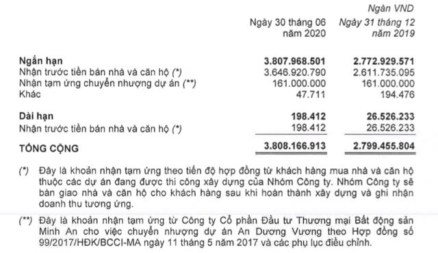Khang Điền (KDH): Quý 2 lãi 254 tỷ đồng cao gấp 2 lần cùng kỳ - Ảnh 3.