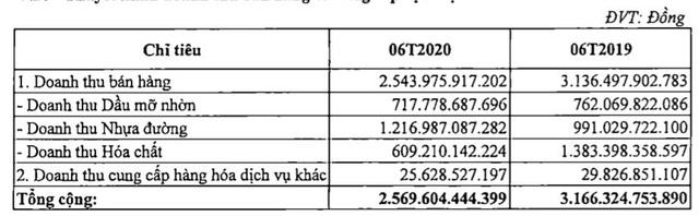 Hóa dầu Petrolimex (PLC):Quý 2 lãi 57 tỷ đồng tăng 46% so với cùng kỳ - Ảnh 2.