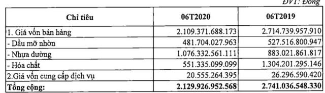 Hóa dầu Petrolimex (PLC):Quý 2 lãi 57 tỷ đồng tăng 46% so với cùng kỳ - Ảnh 3.