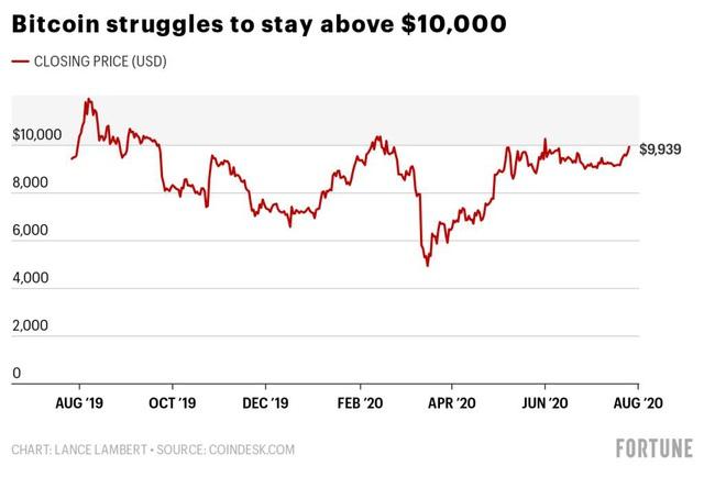 Vàng tăng thẳng đứng nên ít ai để ý là bitcoin cũng tăng vọt và đây là lý do - Ảnh 1.