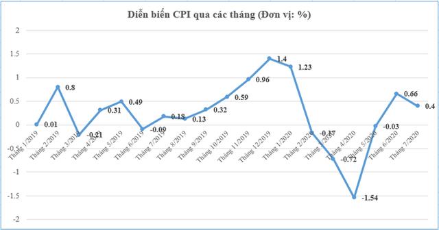 Giá xăng, điện, nước đẩy CPI tháng 7 tăng 0,4% - Ảnh 1.