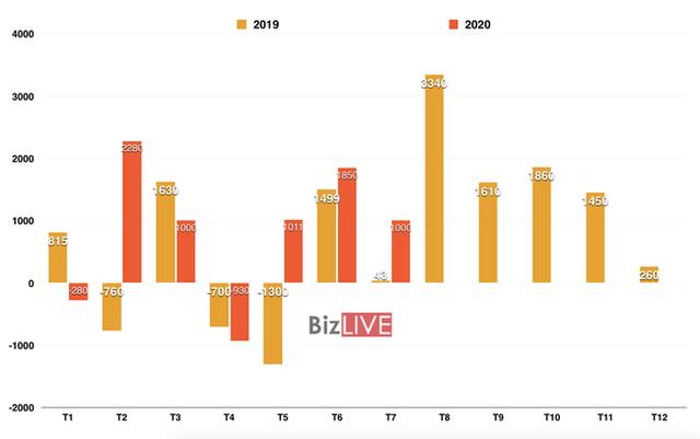 Việt Nam tiếp tục xuất siêu tháng thứ 3 liên tiếp, cao gấp nhiều lần năm trước - Ảnh 1.