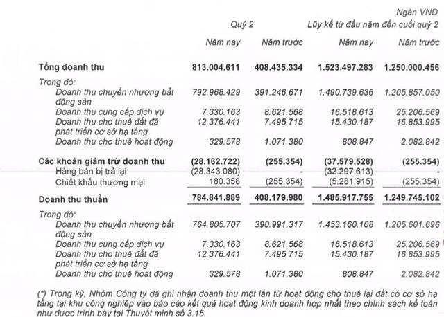 Khang Điền (KDH): Quý 2 lãi 254 tỷ đồng cao gấp 2 lần cùng kỳ - Ảnh 1.