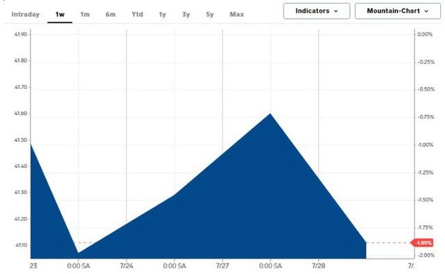 Vàng tiếp tục đón lượng tiền đầu tư lớn, chứng khoán Mỹ bị bán - Ảnh 3.