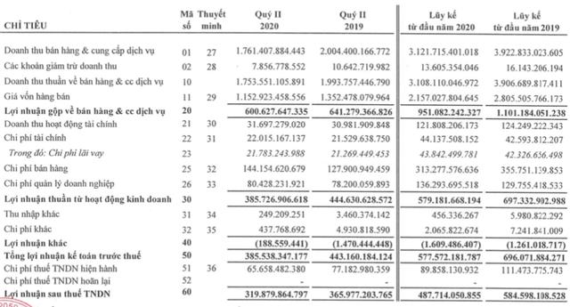 Tiêu thụ thấp do Covid-19, Đường Quảng Ngãi (QNS) báo LNST giảm 16,5% xuống còn 488 tỷ đồng - Ảnh 2.