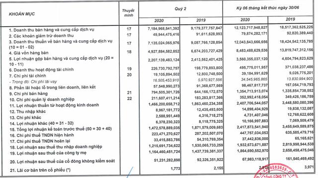 Sabeco giảm hơn 31% LNST 6 tháng xuống 1.933 tỷ đồng, dịch Covid-19 lại bùng phát đi ngược kỳ vọng nửa cuối năm - Ảnh 2.