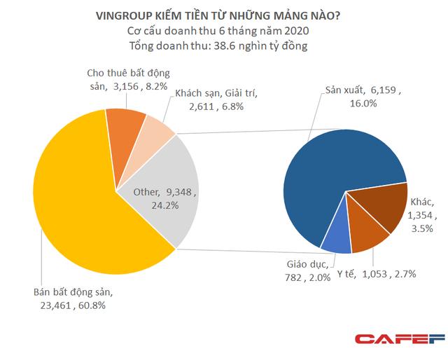 Vingroup: LNTT 6 tháng đạt 6.085 tỷ đồng, mảng sản xuất đóng góp 1/6 tổng doanh thu - Ảnh 1.