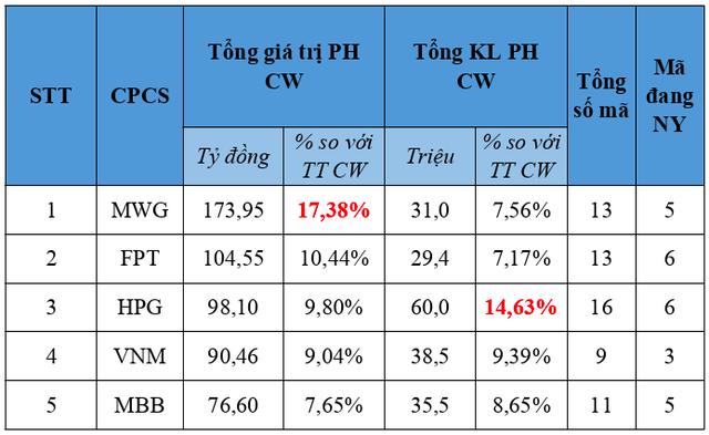 TGĐ Chứng khoán HSC Trịnh Hoài Giang: Chúng tôi vẫn có thể kiếm tiền từ sản phẩm chứng quyền đảm bảo! - Ảnh 3.