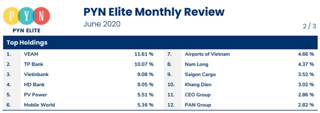 Pyn Elite Fund lên kế hoạch tăng tỷ trọng cổ phiếu, đánh giá TTCK Việt Nam đang phản ứng thái quá với Covid-19 - Ảnh 1.