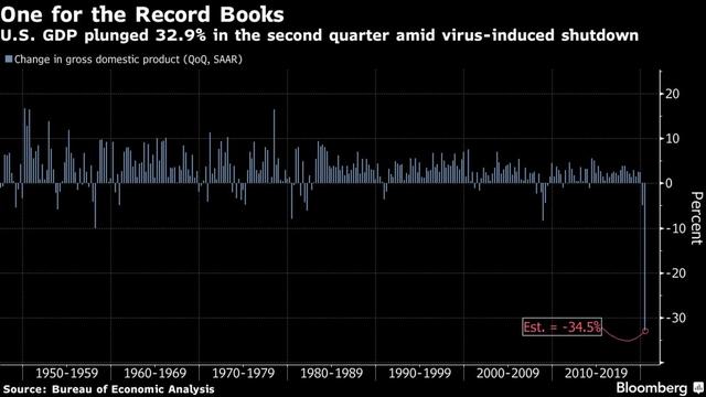 Covid-19 tàn phá nền kinh tế khiến GDP Mỹ giảm hơn 30%, co hẹp ở mức chưa từng thấy - Ảnh 1.