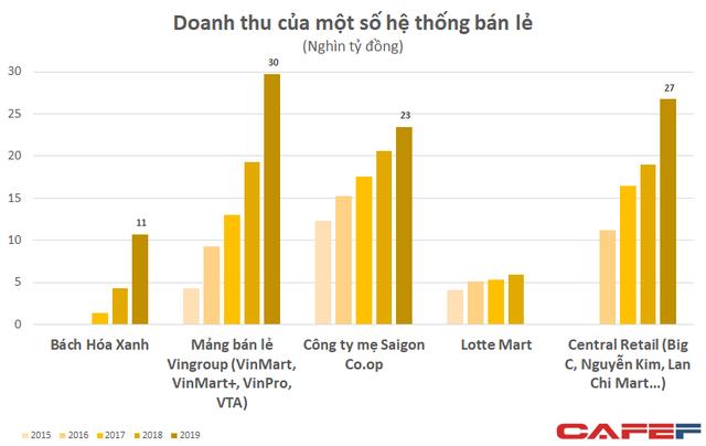 Sở hữu mạng lưới siêu thị lớn nhất nhì cả nước, Saigon Co.op kinh doanh ra sao? - Ảnh 2.