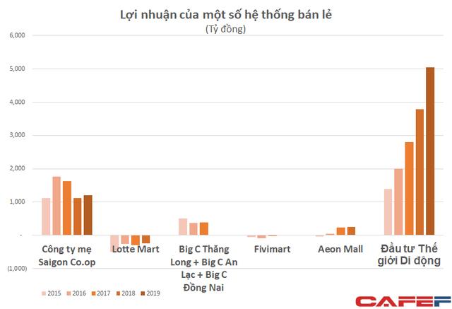 Sở hữu mạng lưới siêu thị lớn nhất nhì cả nước, Saigon Co.op kinh doanh ra sao? - Ảnh 3.