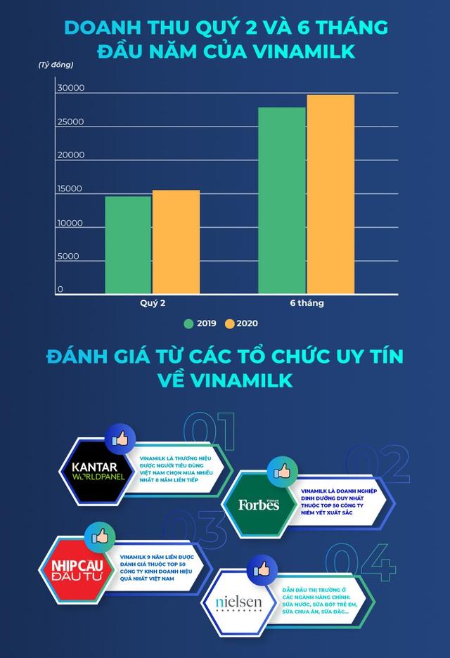 Đâu là yếu tố giúp Vinamilk giữ vững phong độ về xuất khẩu sữa trong bối cảnh Covid-19? - Ảnh 2.