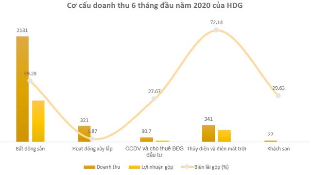 Hà Đô (HDG): Quý 2 lãi 473 tỷ đồng tăng 94% so với cùng kỳ - Ảnh 1.