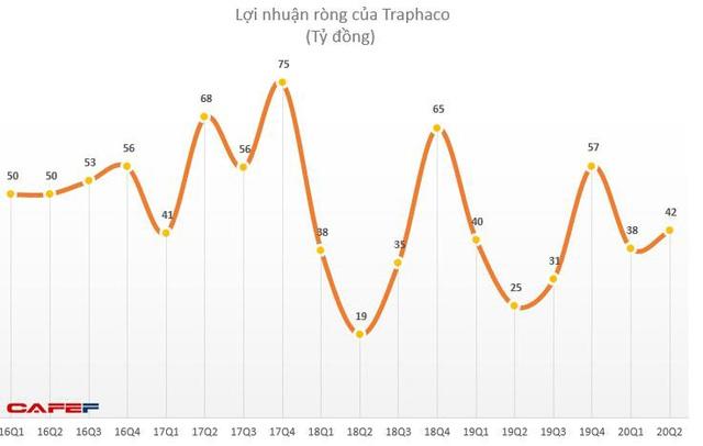 Traphaco (TRA): Quý 2 lãi 49 tỷ đồng tăng 77% so với cùng kỳ - Ảnh 1.