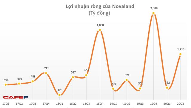Thoái vốn Cảng Phú Định, Novaland (NVL) báo lãi 874 tỷ đồng quý 2, tăng 72% - Ảnh 2.