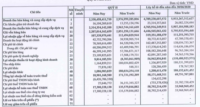 Thép Nam Kim (NKG) báo lãi 59 tỷ đồng trong nửa đầu năm, mới hoàn thành 30% kế hoạch - Ảnh 1.