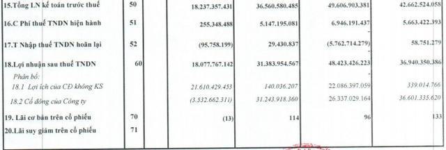 Quốc Cường Gia Lai (QCG): Doanh thu tăng bằng lần, quý 2/2020 vẫn lỗ ròng 4 tỷ đồng - Ảnh 2.