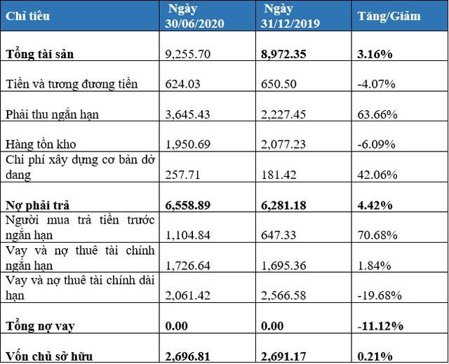 Văn Phú - Invest báo lãi 26 tỷ trong quý 2, tăng trưởng 33% - Ảnh 1.