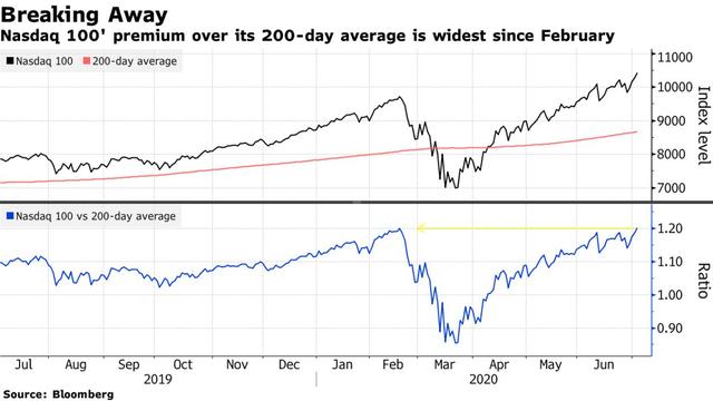 Thước đo so sánh Nasdaq 100 và S&P 500 đã vượt qua mức đỉnh của năm 2000, báo hiệu một bong bóng dotcom khác sắp vỡ tung? - Ảnh 2.